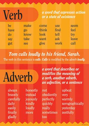 Grammar Poster - Verb & Adverb picture