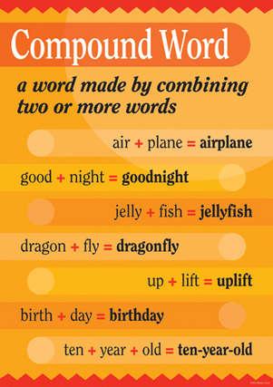 Grammar Poster - Compound Word picture