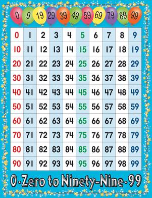0 99 number grid chart barker creek for Random number table 1 99