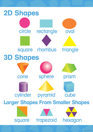 Early Learning Poster - 2-D & 3-D Shapes picture