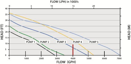 Example Pump Flow Chart
